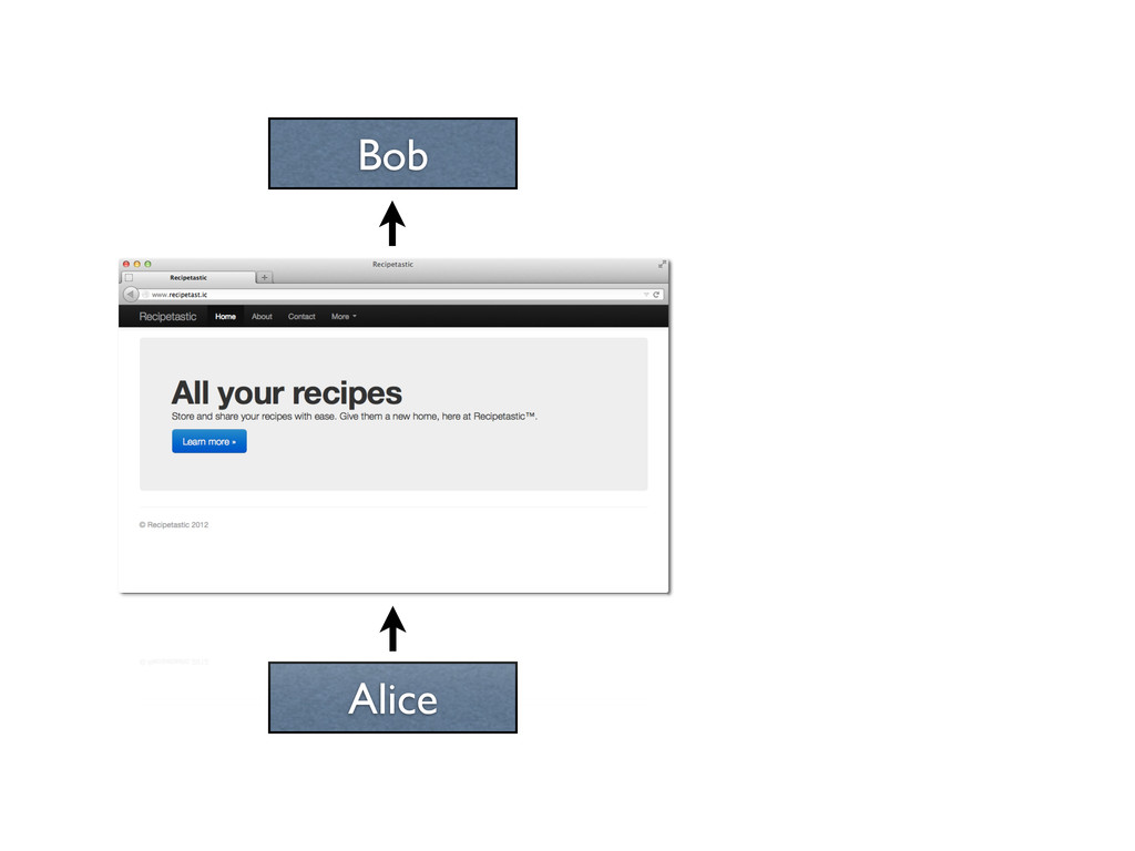 Bob Alice