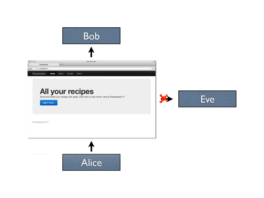Bob Alice Eve