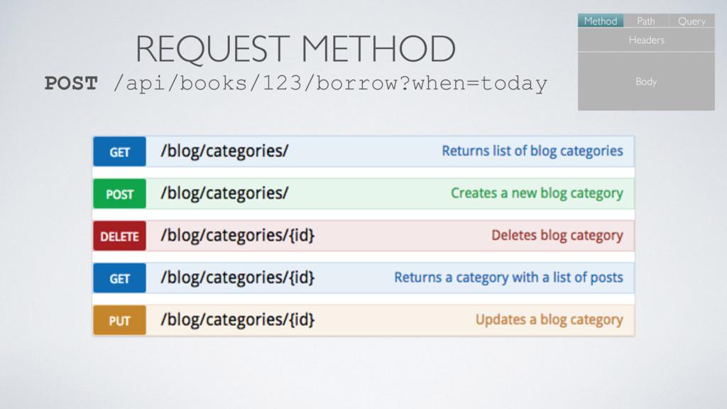 REQUEST METHOD POST /api/books/123/borrow?when=...