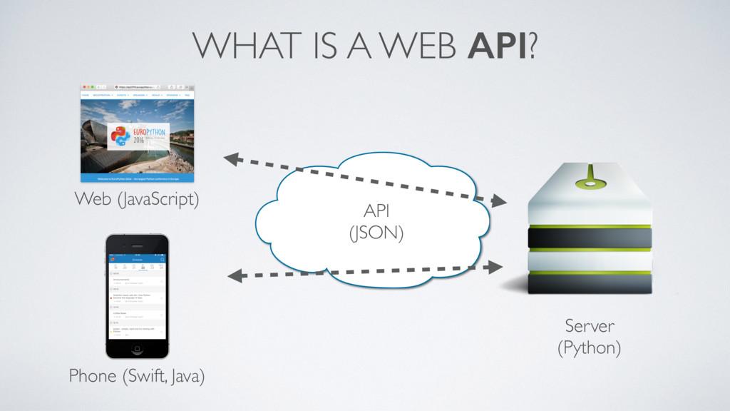 WHAT IS A WEB API? Web (JavaScript) Phone (Swif...