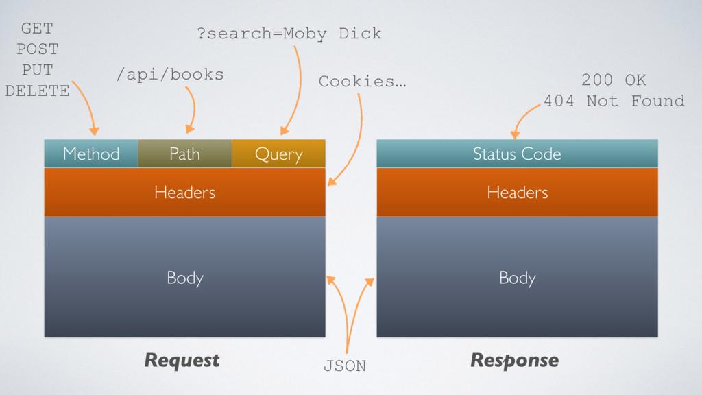 Method Path Query Headers Body Status Code Head...