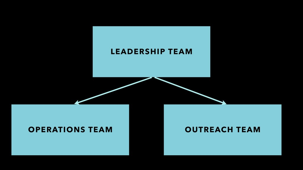 LEADERSHIP TEAM OPERATIONS TEAM OUTREACH TEAM