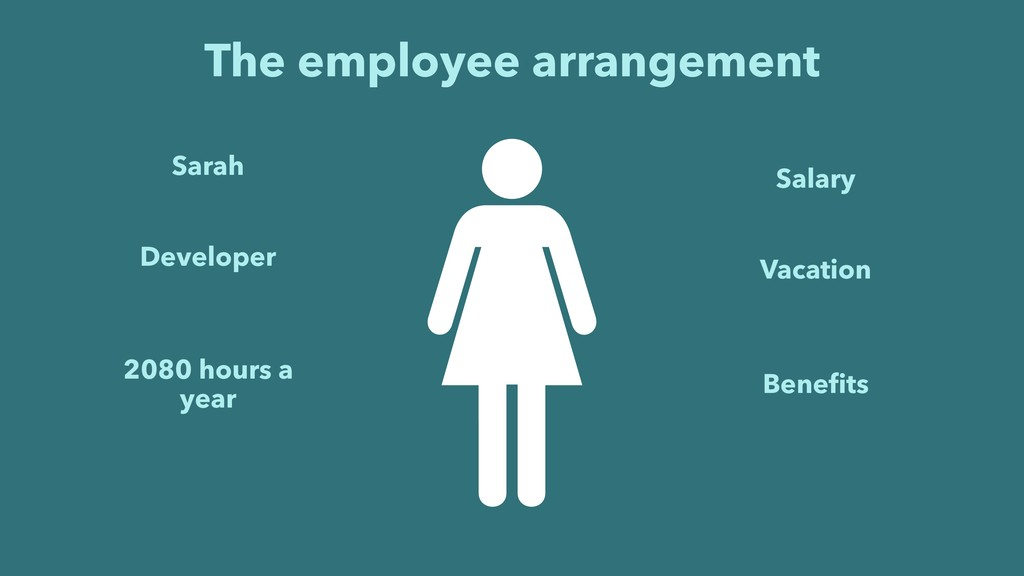 The employee arrangement Sarah 2080 hours a yea...
