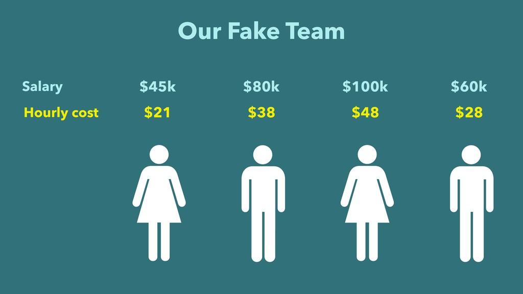 Our Fake Team $45k $80k $100k $60k Salary $21 $...