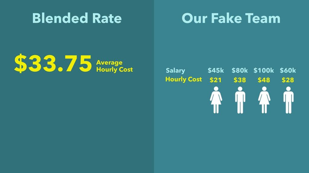 Blended Rate $45k $80k $100k $60k Salary $21 $3...