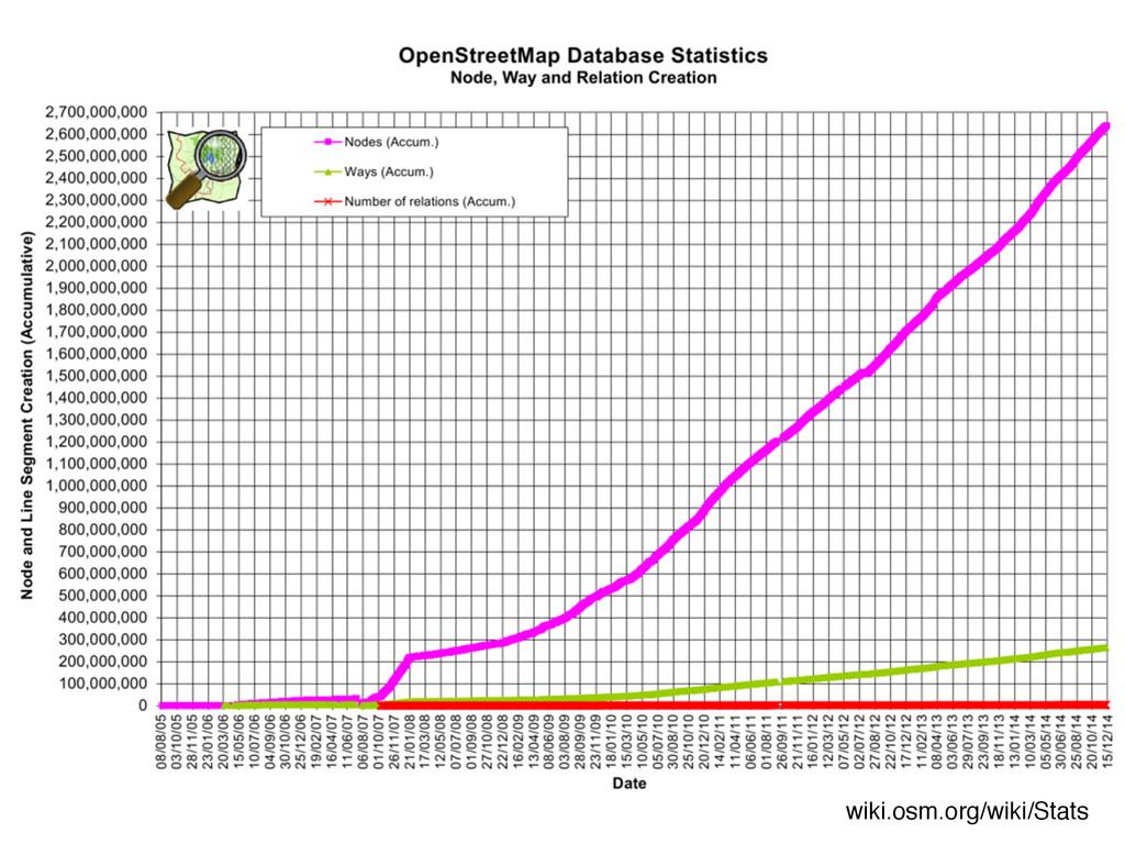 wiki.osm.org/wiki/Stats