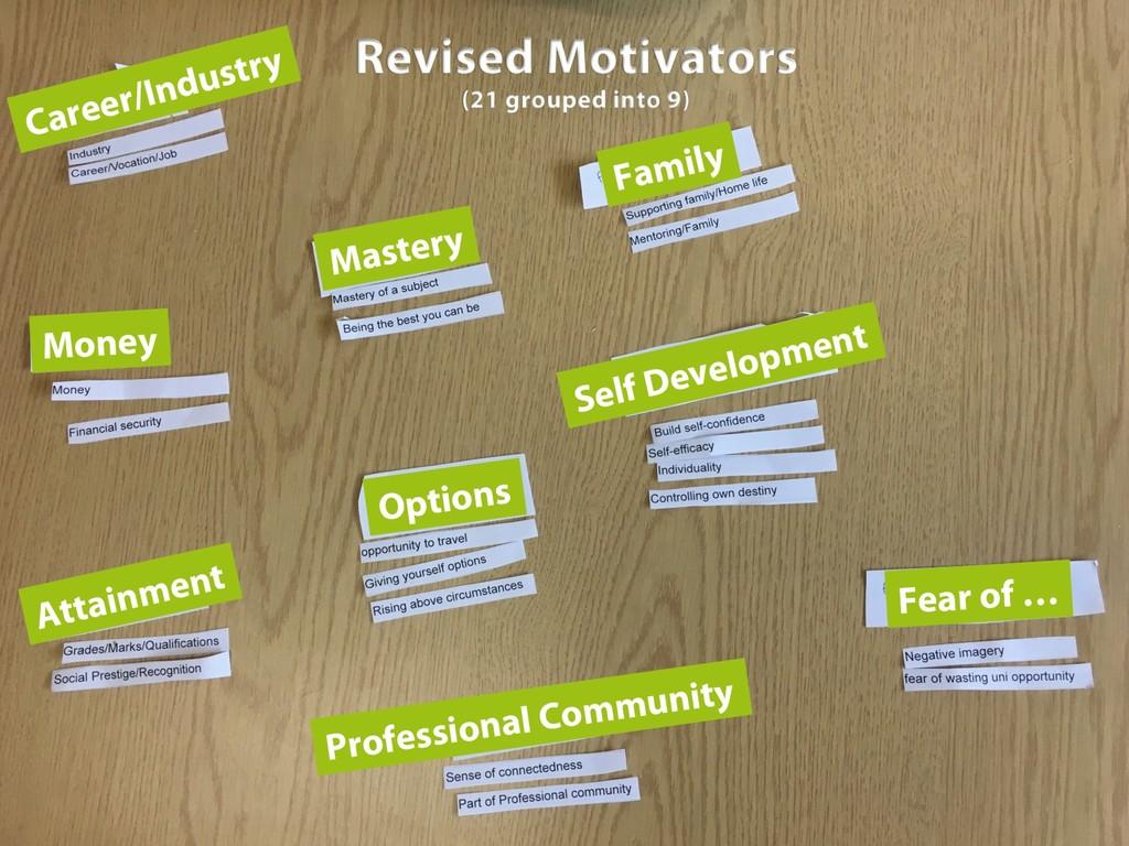 Revised Motivators (21 grouped into 9) Career/I...