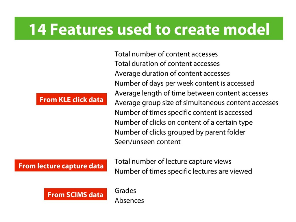 14 Features used to create model Total number o...