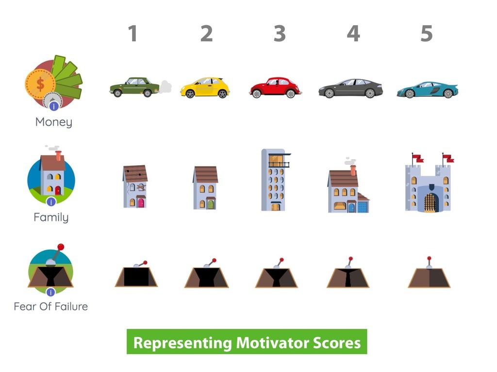 Representing Motivator Scores 1 2 3 4 5