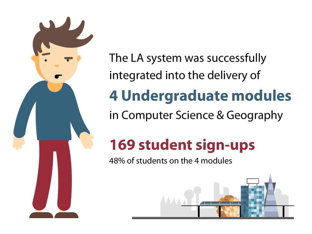 The LA system was successfully integrated into ...
