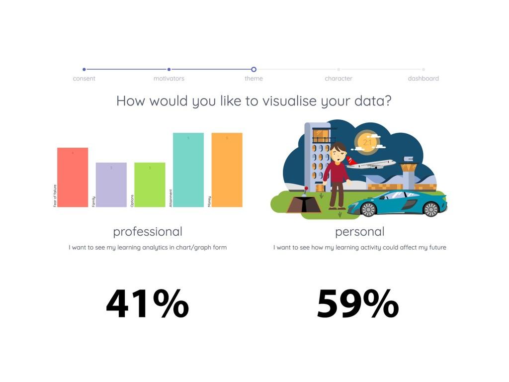 41% 59%