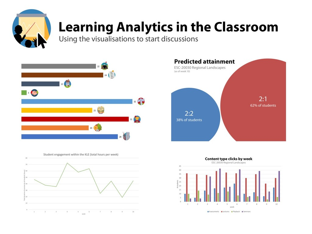 Learning Analytics in the Classroom Using the v...