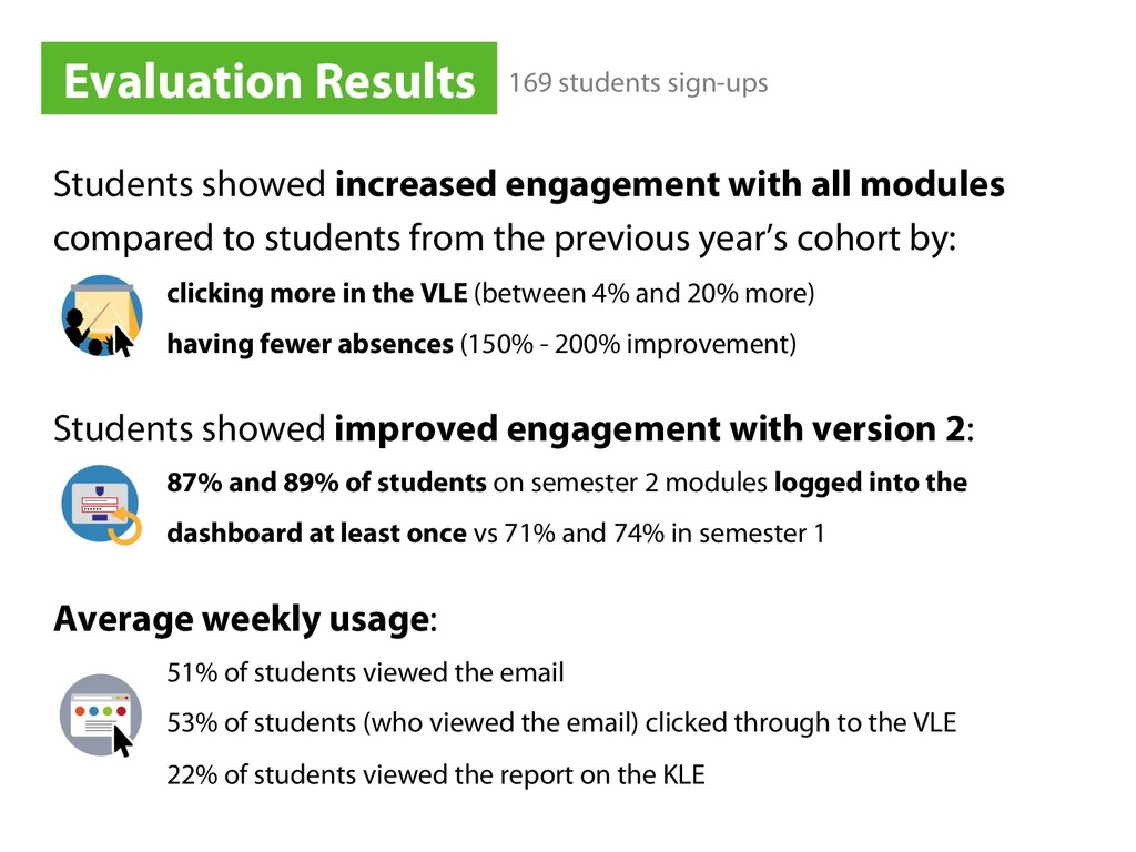 Students showed increased engagement with all m...