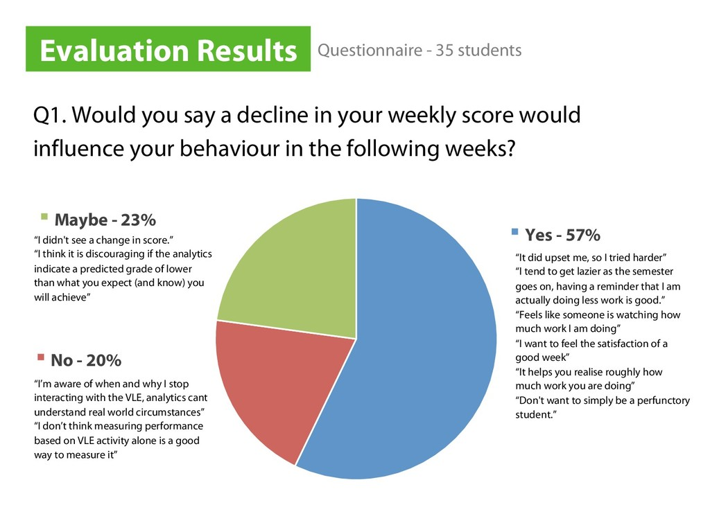 Q1. Would you say a decline in your weekly scor...