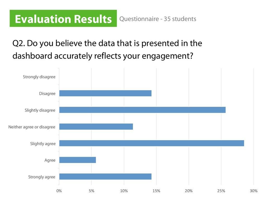 Q2. Do you believe the data that is presented i...
