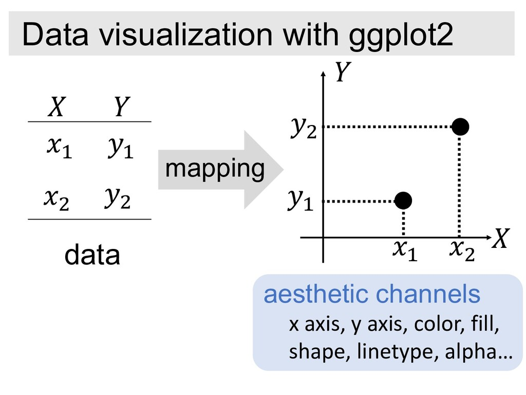 "Data visualization with ggplot2 ! "" #$ %$ #& %&..."