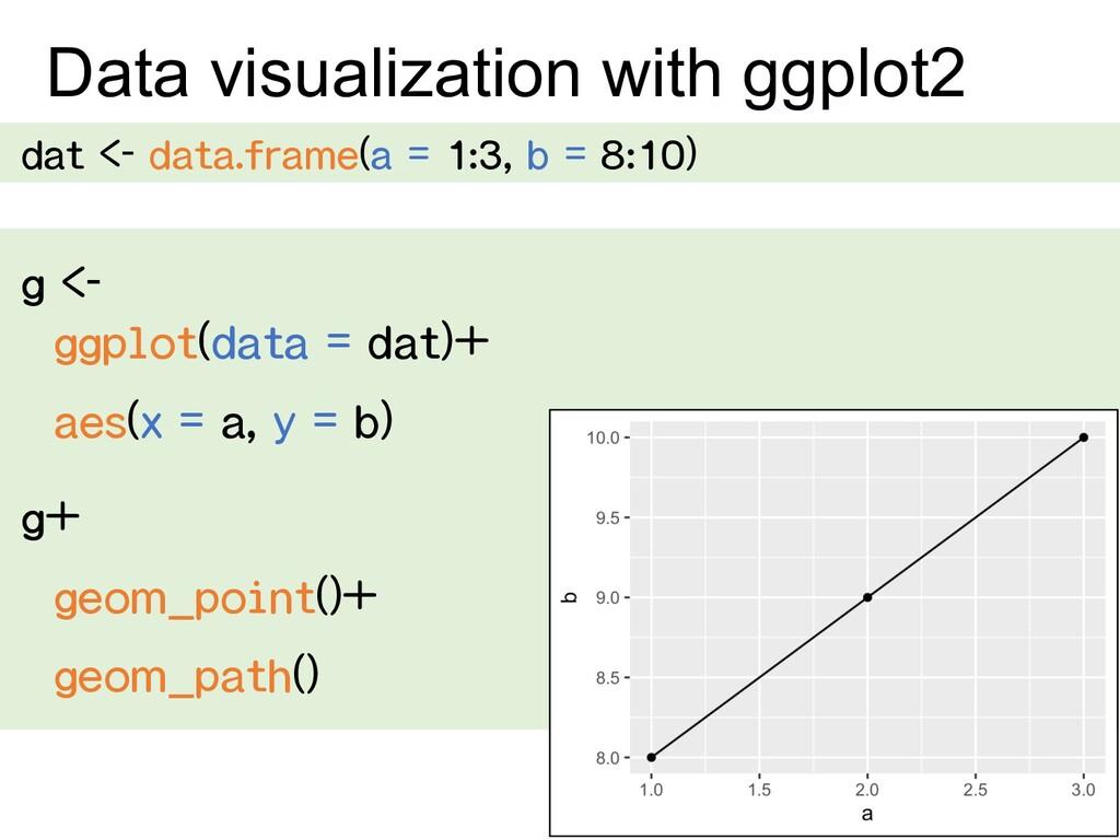 Data visualization with ggplot2 dat <- data.fra...