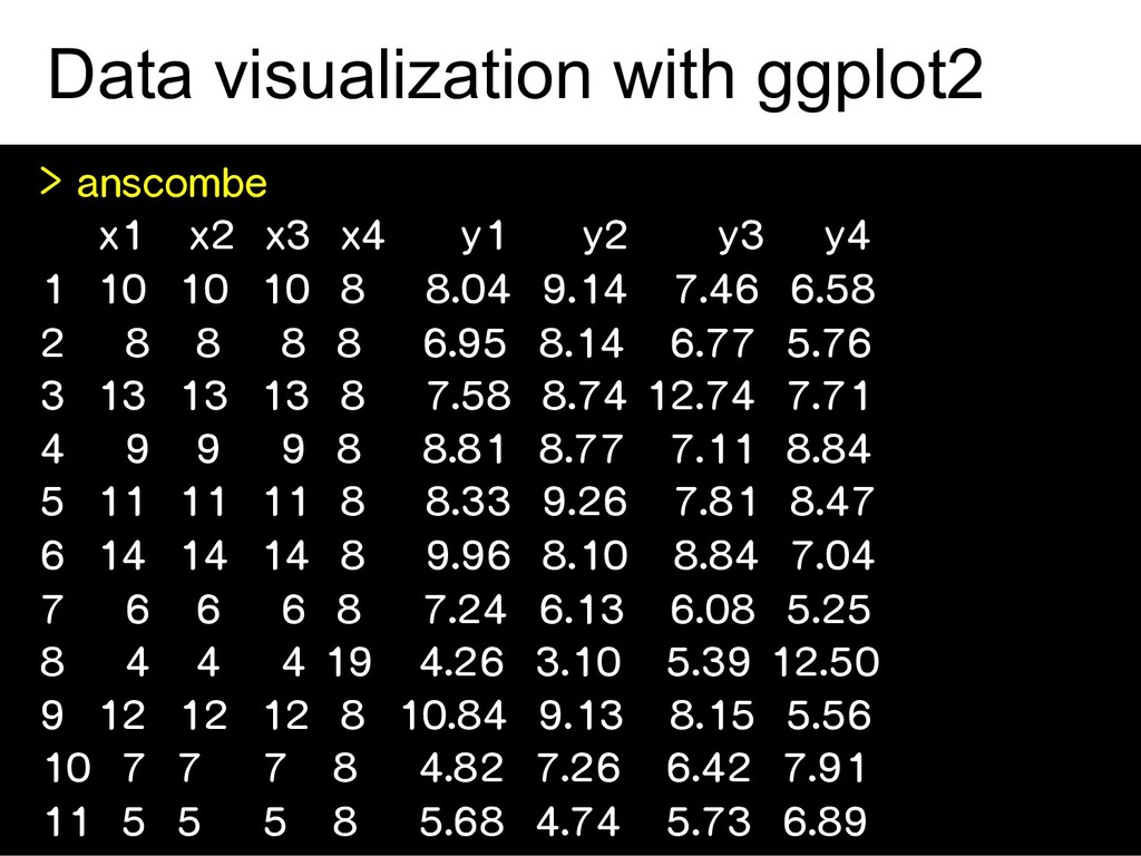 Data visualization with ggplot2 > anscombe x1 x...