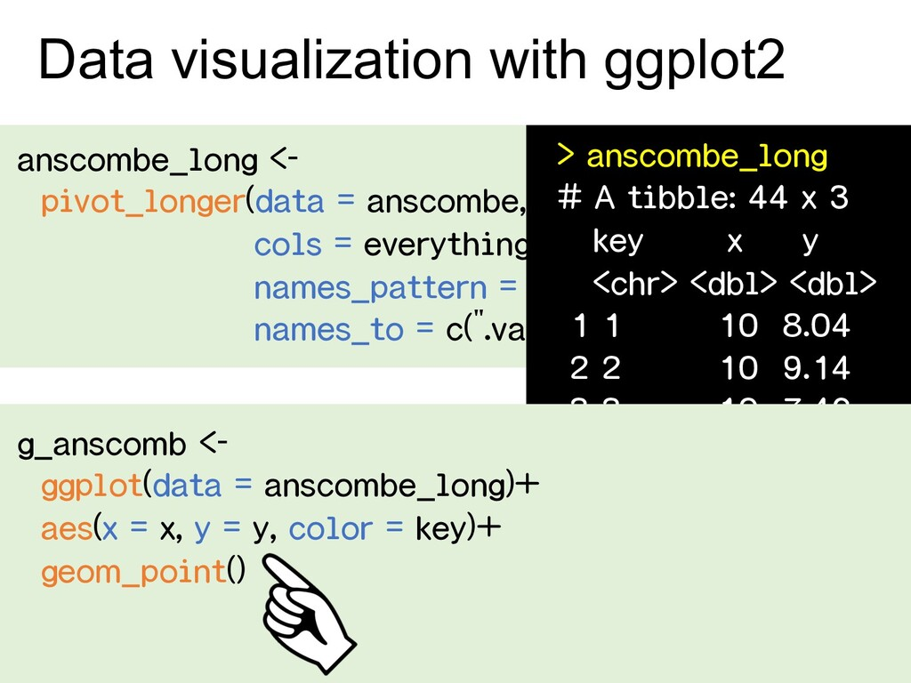 Data visualization with ggplot2 anscombe_long <...