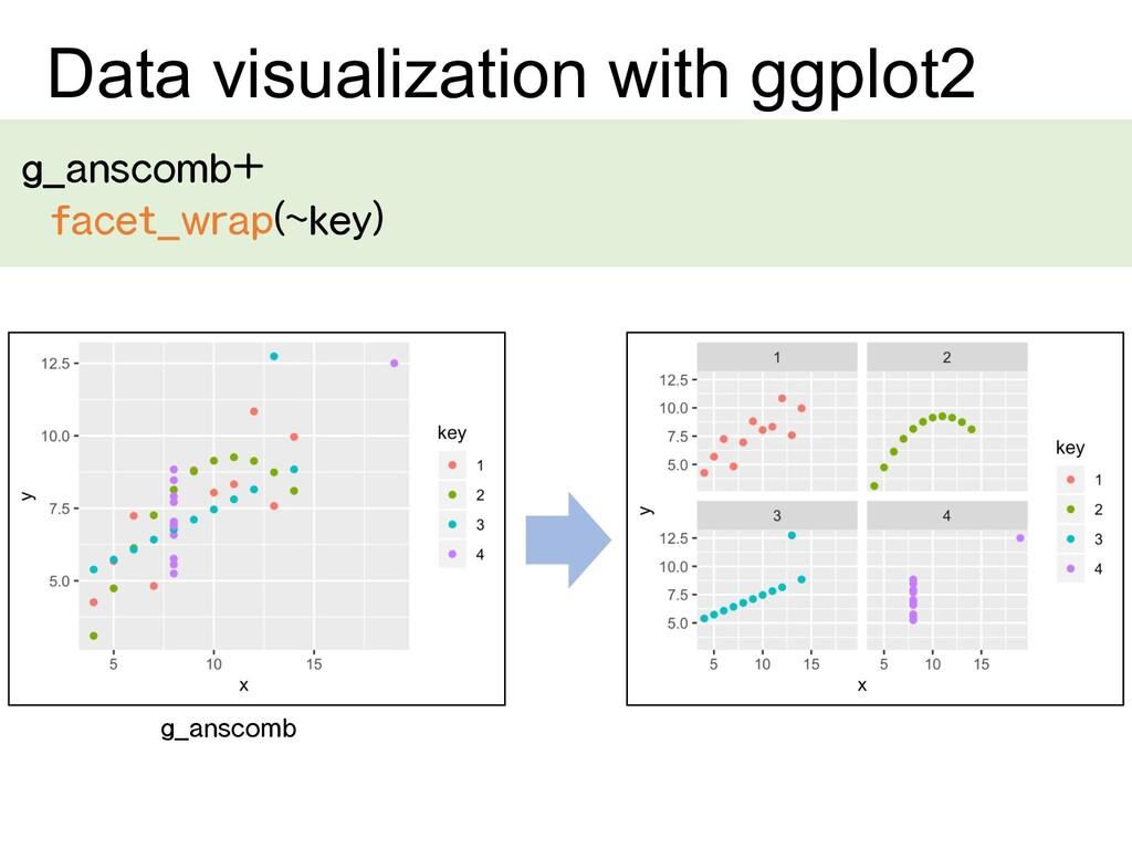 g_anscomb+ facet_wrap(~key) Data visualization ...