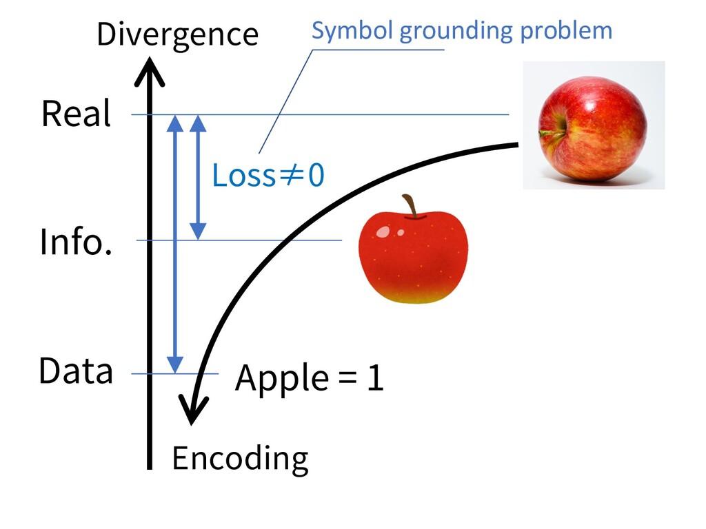 -PTT͛ Symbol grounding problem %JWFSHFODF 3FBM...