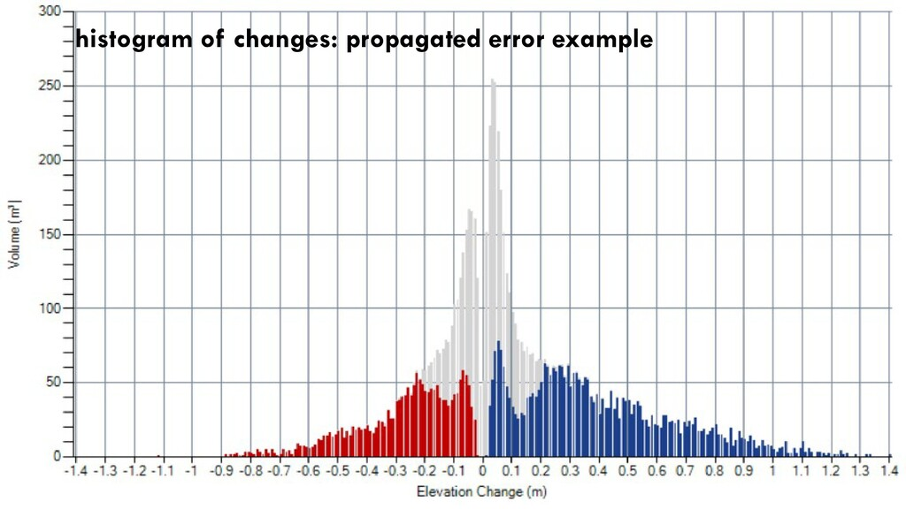 histogram of changes: propagated error example