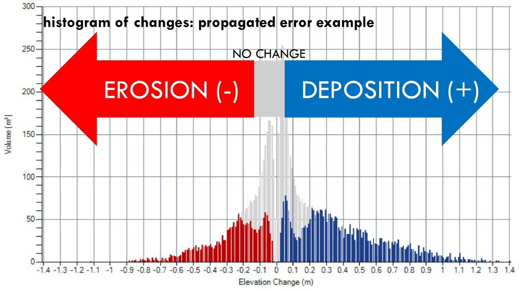 histogram of changes: propagated error example ...