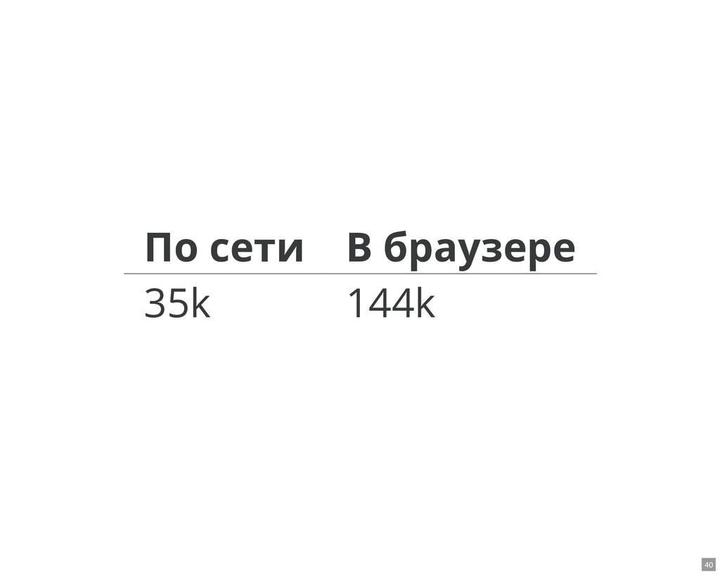 По сети В браузере 35k 144k 40