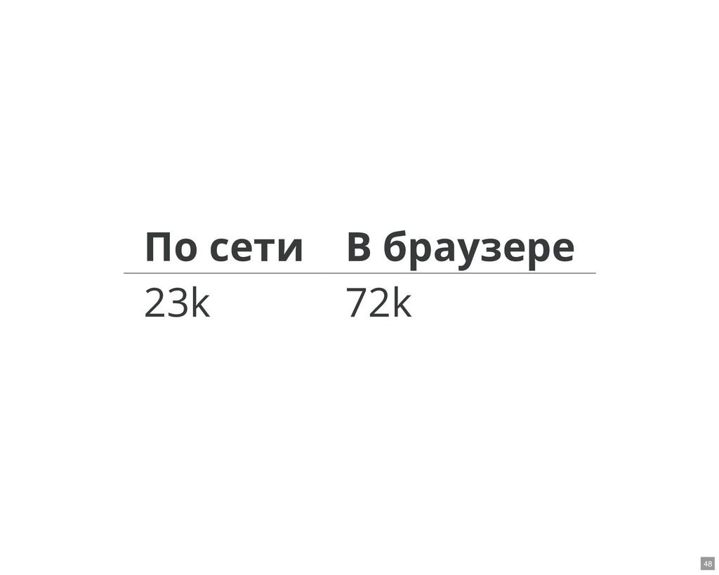 По сети В браузере 23k 72k 48