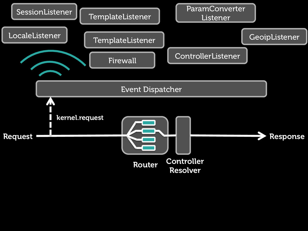 Request Response Router Controller Resolver Eve...