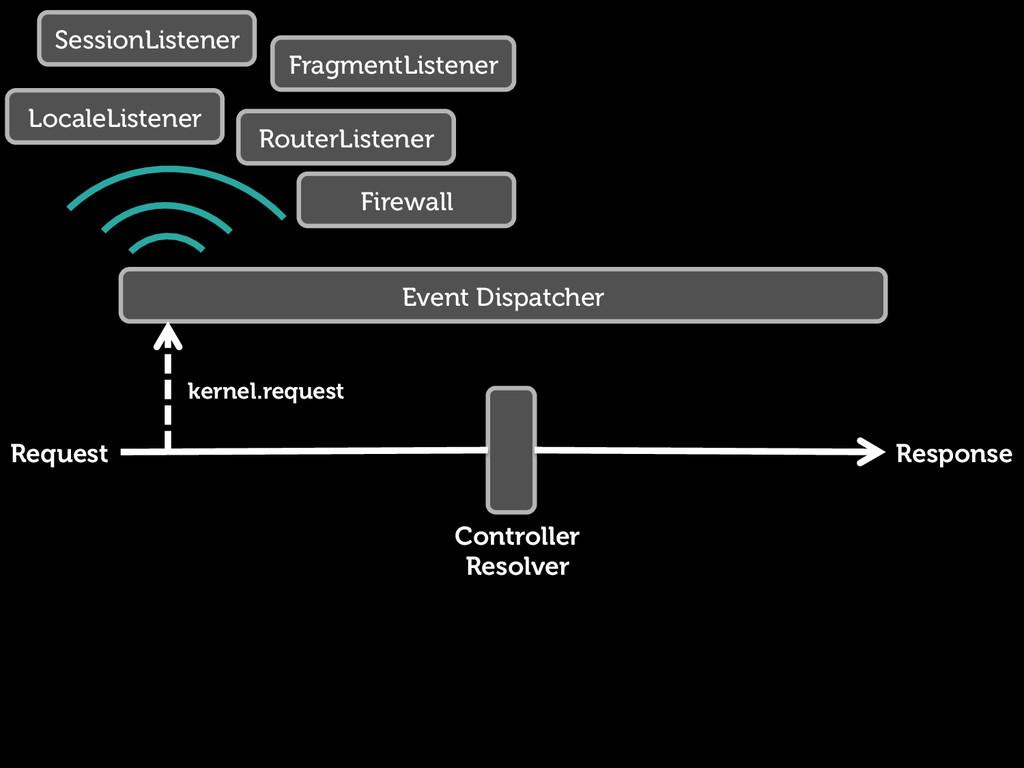 Request Response Controller Resolver Event Disp...