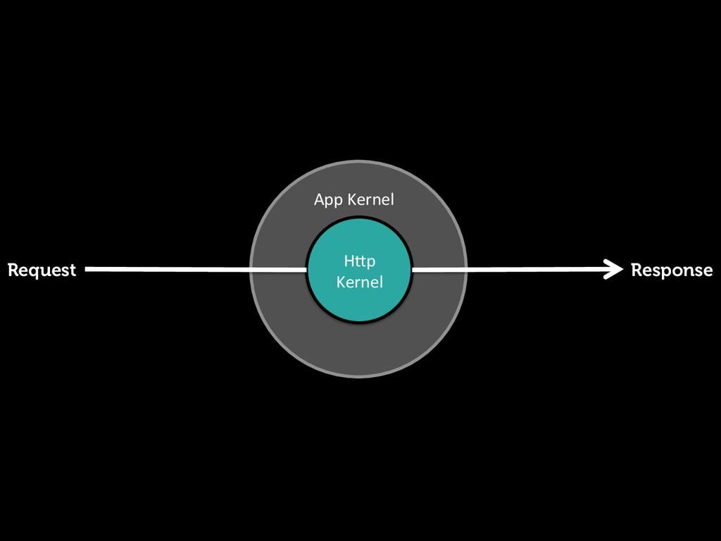 H<p  Kernel  App Kernel  Request Re...