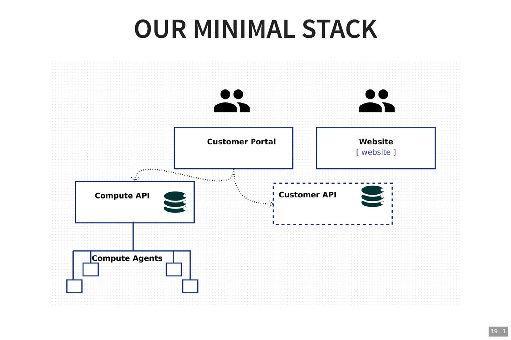 OUR MINIMAL STACK OUR MINIMAL STACK 19 . 1