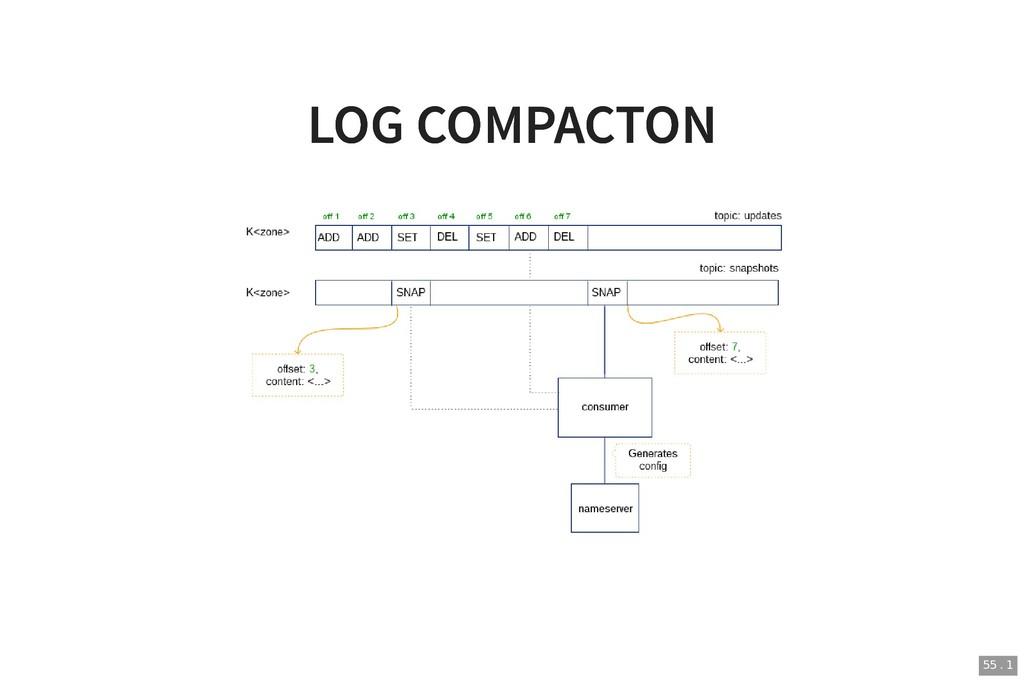 LOG COMPACTON LOG COMPACTON 55 . 1