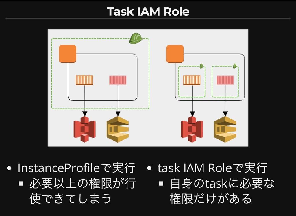 InstancePro le で実行 必要以上の権限が行 使できてしまう task IAM R...