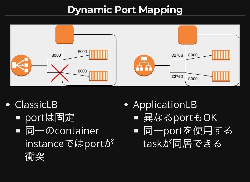ClassicLB port は固定 同一のcontainer instance ではport...