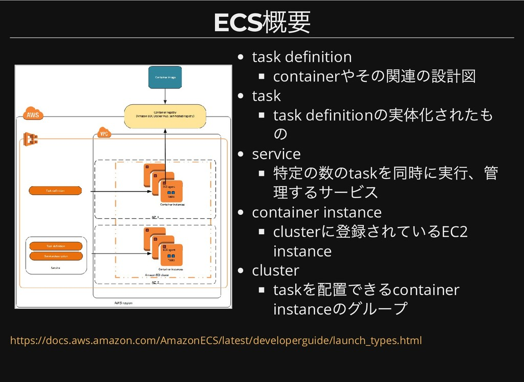 task de nition container やその関連の設計図 task task de...