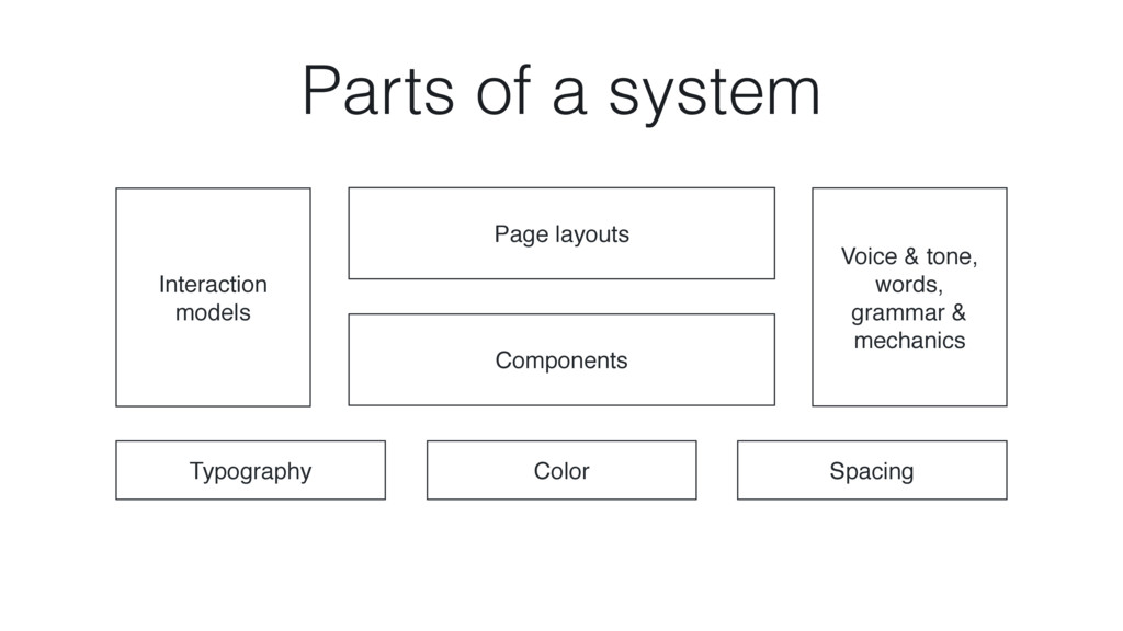 Typography Spacing Color Components Page layout...