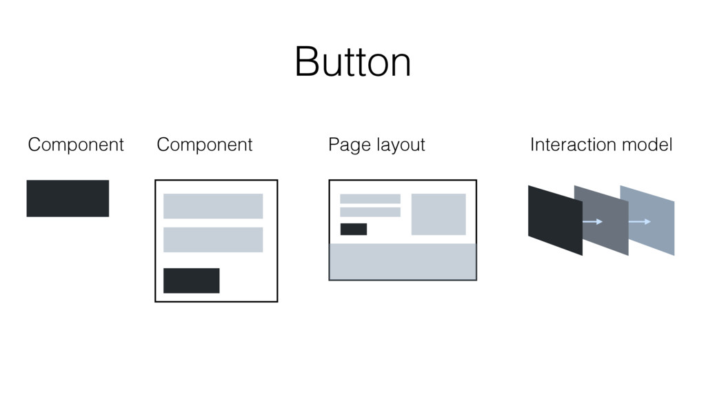 Button Component Interaction model Component Pa...