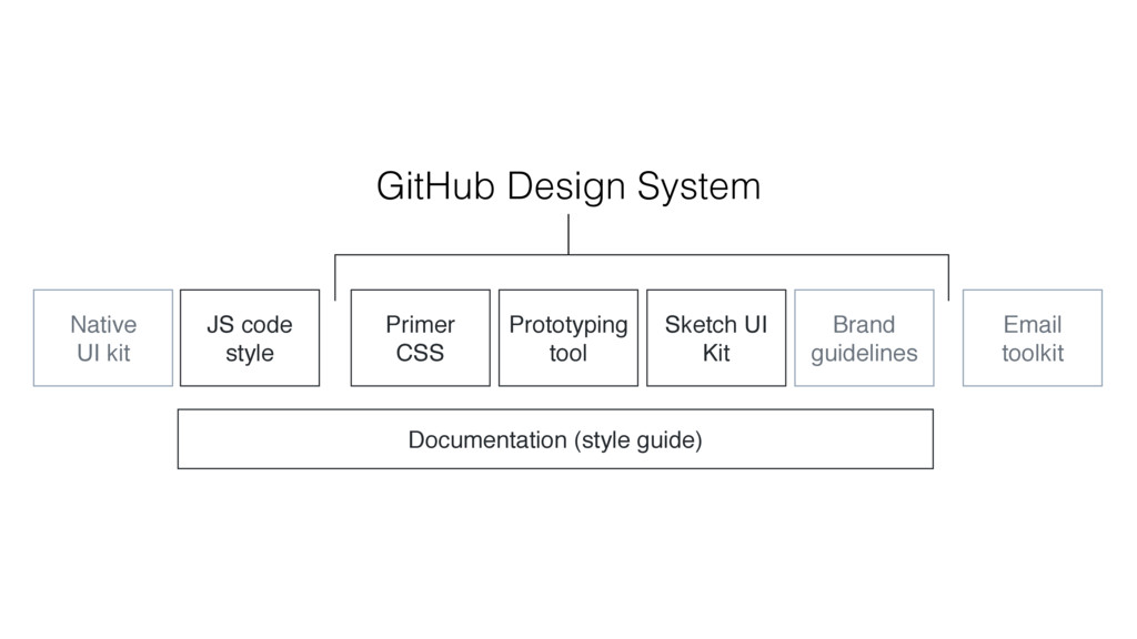 GitHub Design System Documentation (style guide...