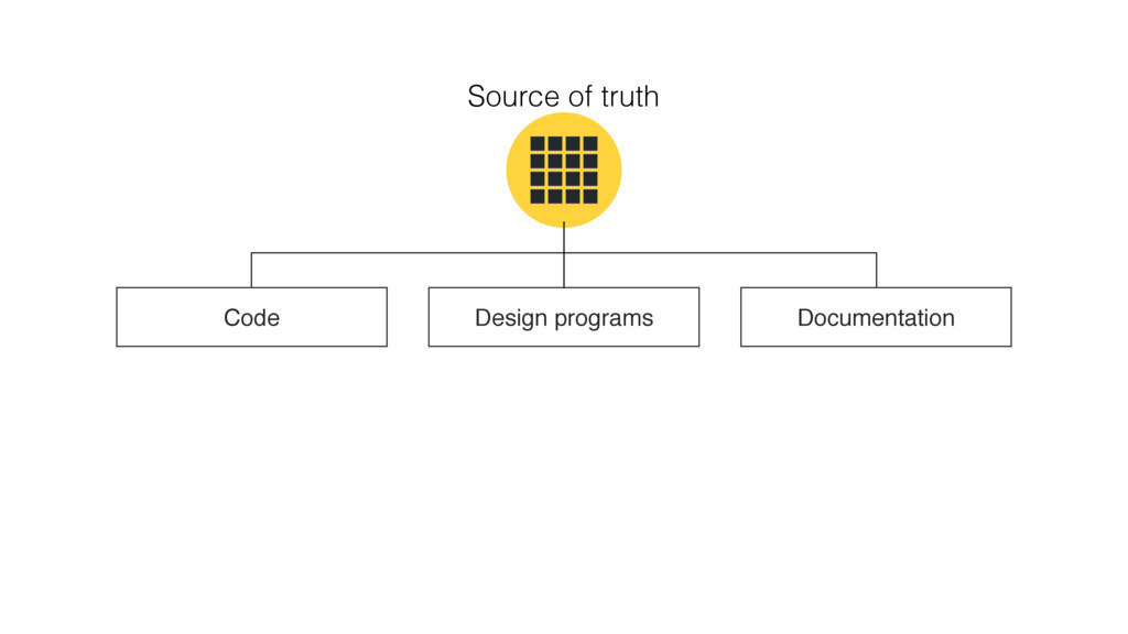 Source of truth Code Design programs Documentat...