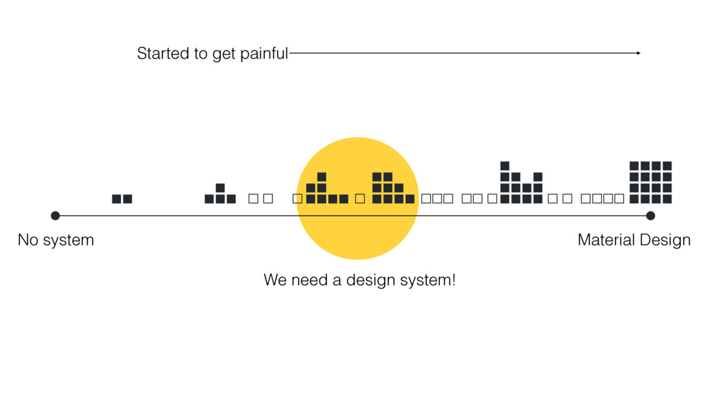 No system Material Design We need a design syst...