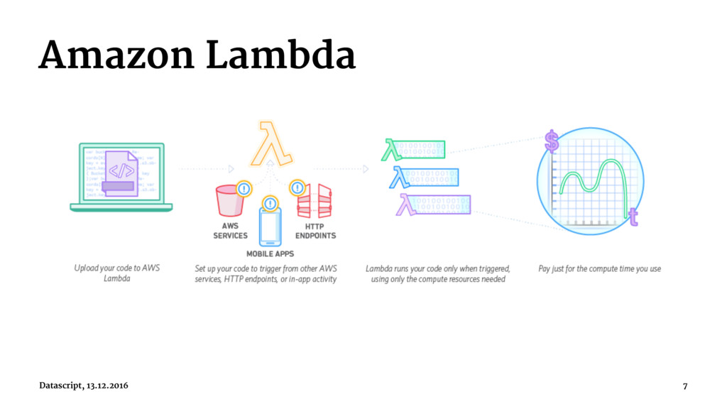 Amazon Lambda Datascript, 13.12.2016 7