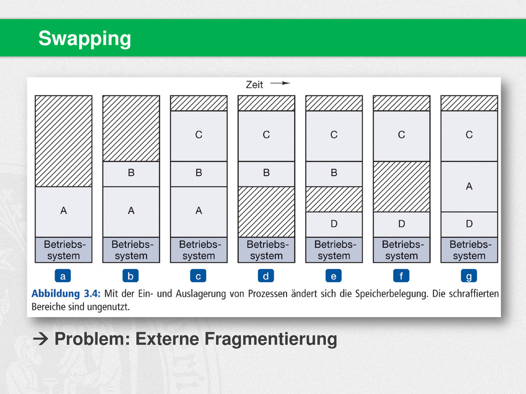 Swapping  Problem: Externe Fragmentierung