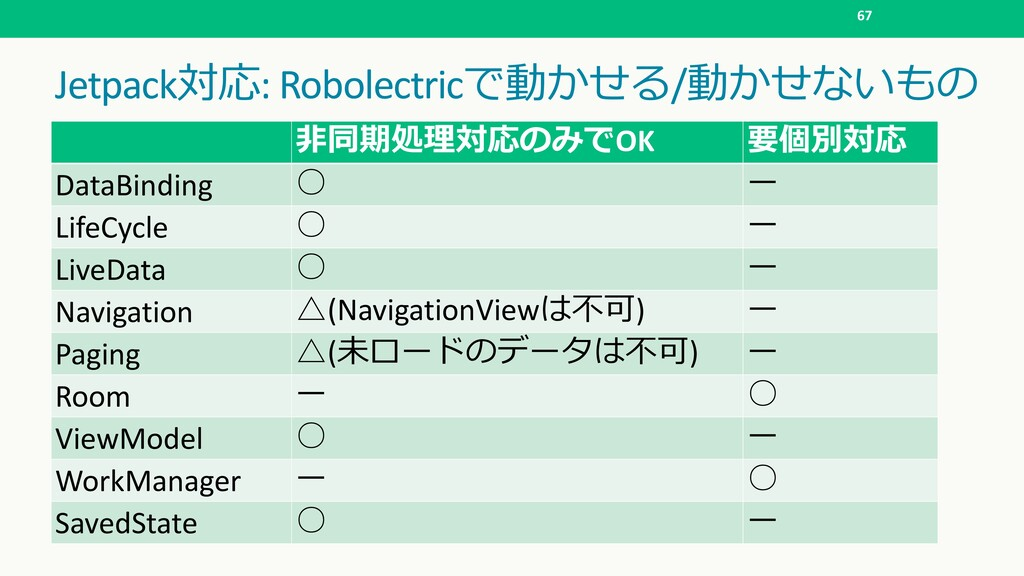 Jetpack: Robolectric/ 67  ...
