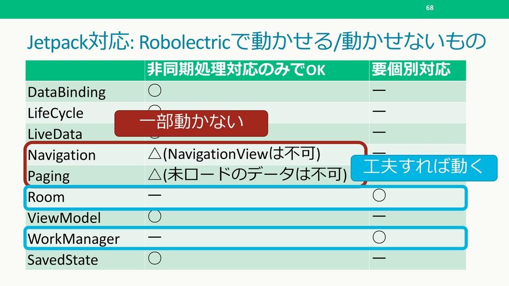Jetpack: Robolectric /  68  ...