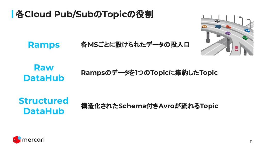 11 各MSごとに設けられたデータの投入口 各Cloud Pub/SubのTopicの役割 R...
