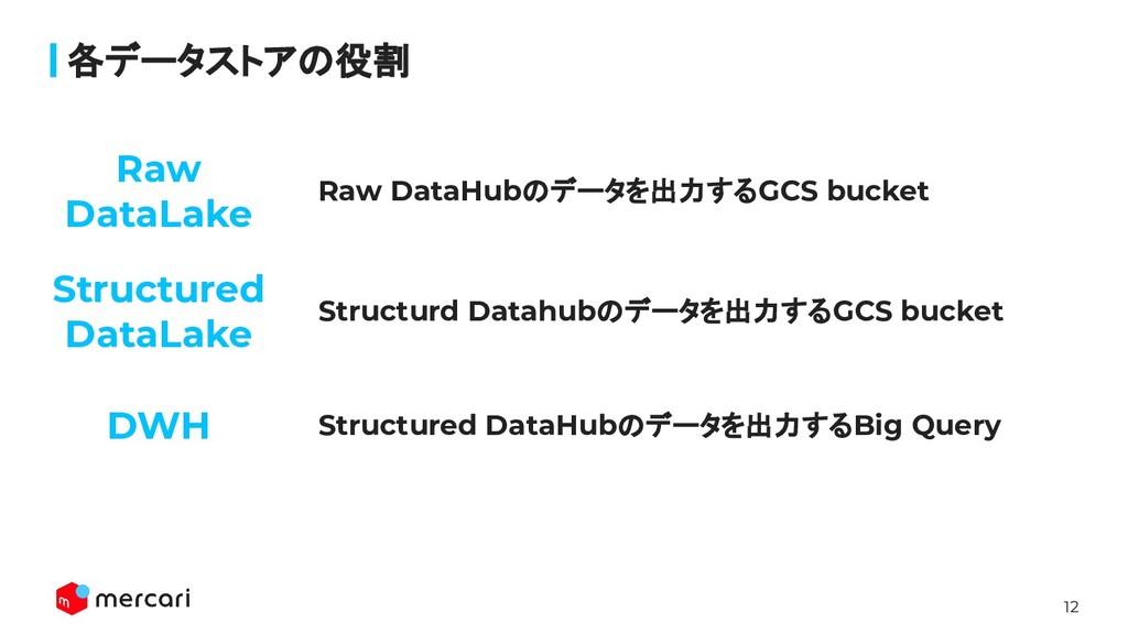 12 Raw DataHubのデータを出力するGCS bucket 各データストアの役割 St...