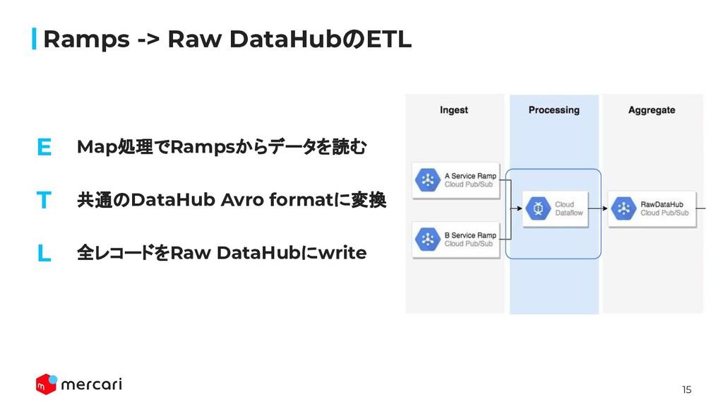15 Map処理でRampsからデータを読む Ramps -> Raw DataHubのETL...
