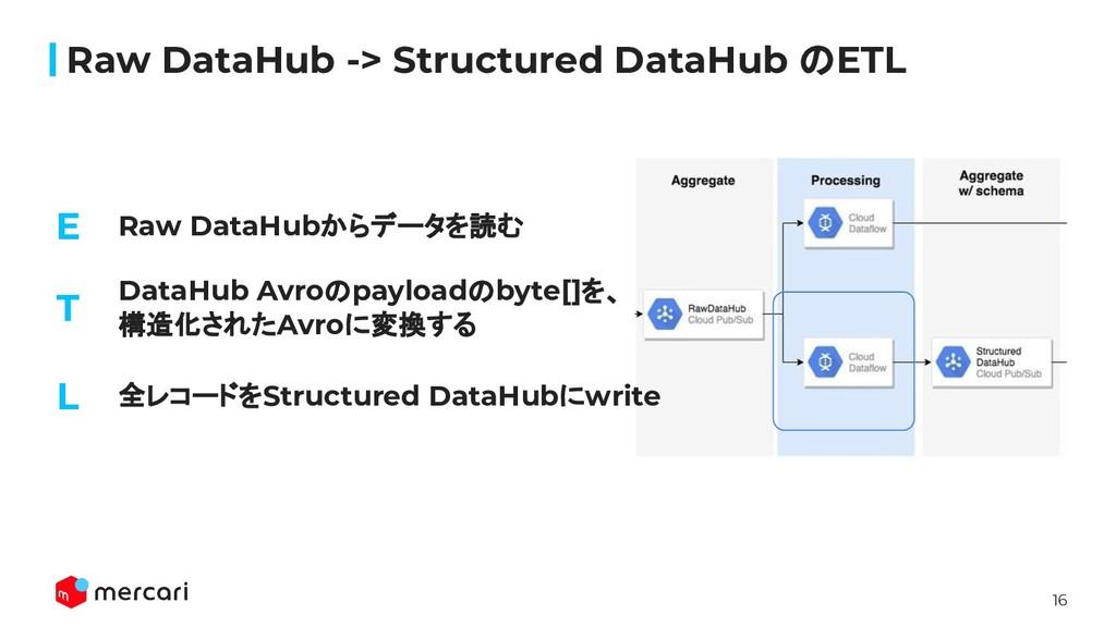 16 Raw DataHubからデータを読む Raw DataHub -> Structure...